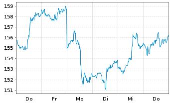Chart Johnson&Johnson - 1 Woche