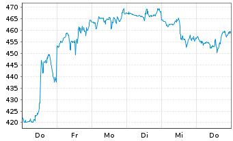 Chart Kla-Tencor Corp. - 1 Woche
