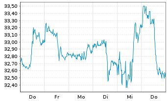 Chart Kraft Heinz Co. - 1 Woche