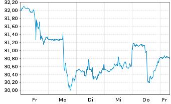 Chart LTC Properties Inc. - 1 Woche