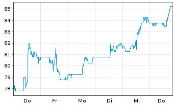 Chart Liberty Broadband Corp. Class A - 1 Woche