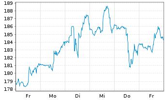 Chart Marriott International Inc. - 1 Woche