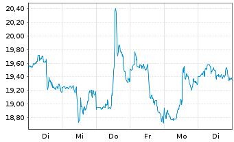 Chart Mattel Inc. - 1 Woche