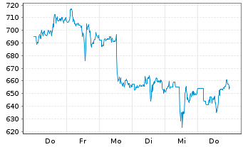 Chart Mercadolibre Inc. - 1 Woche