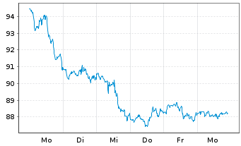 Chart Merck & Co. Inc. (New) - 1 Woche