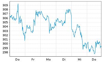 Chart Microsoft Corp. - 1 Woche