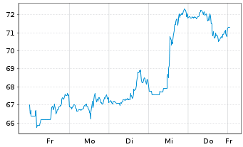 Chart Microchip Technology Inc. - 1 Woche