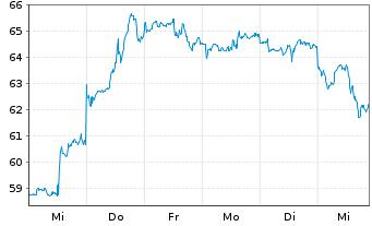 Chart Micron Technology Inc. - 1 Woche