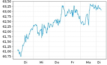 Chart Mondelez International Inc. Class A  - 1 Woche