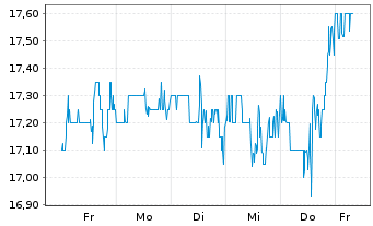 Chart NextGen Healthcare Inc. - 1 Woche