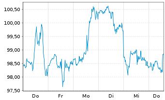 Chart NIKE Inc. - 1 Woche