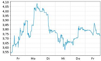 Chart Niu Technologies - 1 Woche