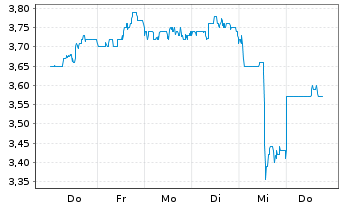 Chart Nomura Holdings Inc. ADRs - 1 Woche