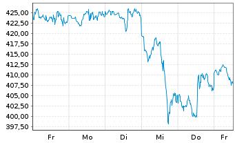 Chart Nvidia Corp. - 1 Woche