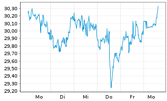 Chart Omega Healthcare Invest. Inc. - 1 Woche