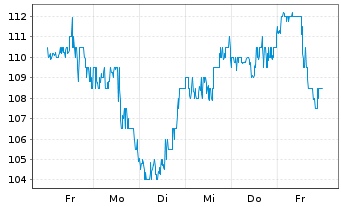 Chart Omnicell Inc. - 1 Woche