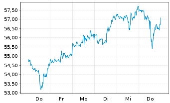 Chart Oneok Inc. (New) - 1 Woche