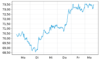 Chart Oracle Corp. - 1 Woche