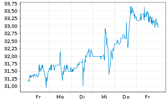 Chart Option Care Health Inc. - 1 Woche