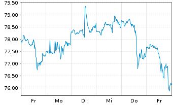 Chart Paccar Inc. - 1 Woche