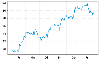 Chart PayPal Holdings Inc. - 1 Woche
