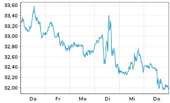 Chart Pfizer Inc. - 1 Woche