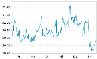 Chart PIMCO ETF Tr.-PIMCO En.Sh.M.S. - 1 Woche