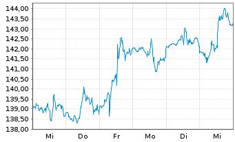 Chart Procter & Gamble Co. - 1 Woche