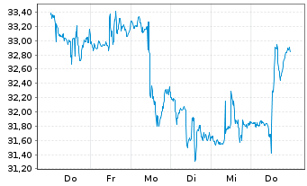 Chart ProShs Ultra 20+ Year Treasury - 1 Woche