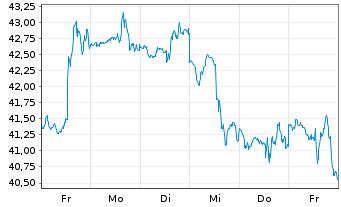 Chart ProShares Ultra Telecommunic. - 1 Woche