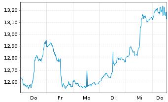 Chart ProShares Sht MSCI Emerg.Mkts - 1 Woche