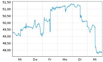 Chart ProShares Ultra MSCI Em.Mkts - 1 Woche