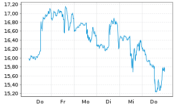 Chart ProShares UltraPro MidCap400 - 1 Woche