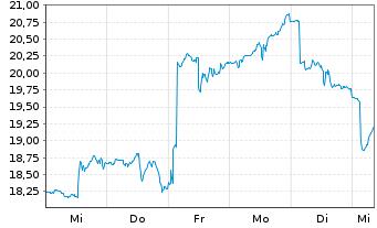 Chart ProShares Ultra FTSE China 25 - 1 Woche