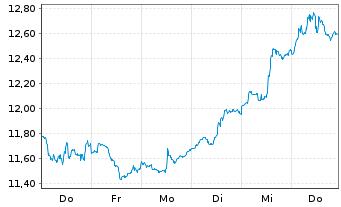 Chart ProShares Ultrasht MSCI Japan - 1 Woche