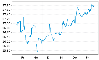 Chart Pure Storage Inc. Cl.A - 1 Woche