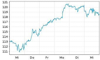 Chart Qualcomm Inc.   - 1 Woche