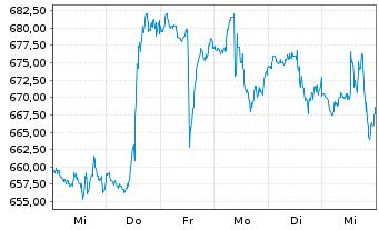 Chart Regeneron Pharmaceuticals Inc. - 1 Woche