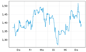 Chart Rigel Pharmaceutical Inc. - 1 Woche