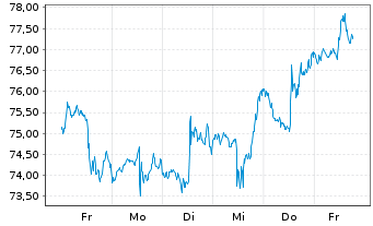 Chart Ross Stores Inc. - 1 Woche