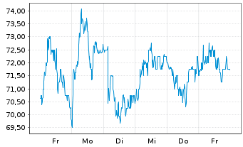 Chart Ryanair Holdings PLC Sp.ADRs - 1 Week
