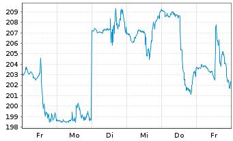 Chart SBA Communications Corp. (new) - 1 Woche