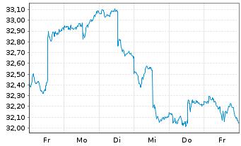 Chart SPDR S&P Emerging Markets ETF - 1 Woche