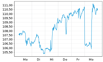 Chart SPDR NYSE Technology ETF - 1 Woche