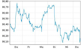 Chart SPDR-Wells Fargo Pfd Stock ETF - 1 Woche