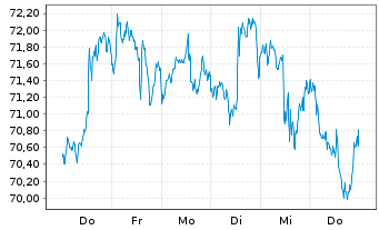 Chart SPDR-DJ Small Cap Value ETF - 1 Woche