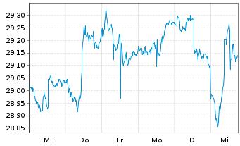 Chart SPDR Ptf Bl.Ba.In.Te.Co.Bd ETF - 1 Woche