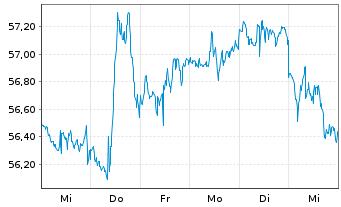 Chart SPDR Ptf S&P 500 Growth ETF - 1 Woche