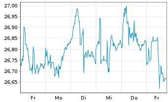 Chart SPDR Ptf Sh.Term Corp.Bond ETF - 1 Woche