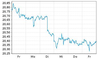Chart SPDR Bloomb.Bar.Int.Tre.Bd ETF - 1 Woche